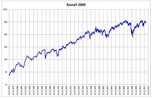 E-mini Russell 2000 Index